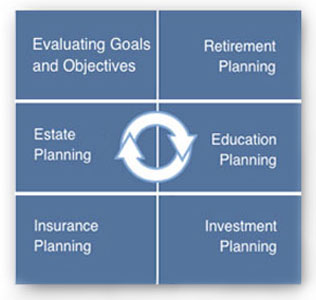 Riverpoint Wealth Management - Our Planning Process